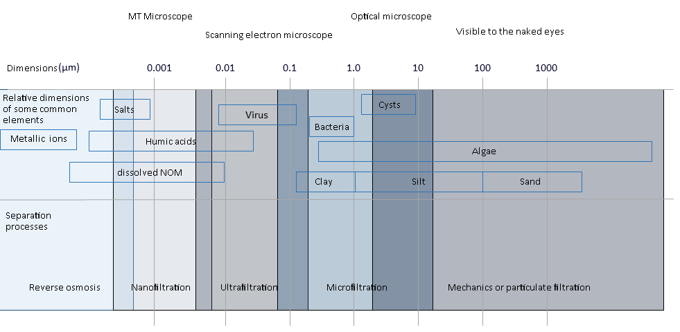 grafico filtrazione membrana_EN