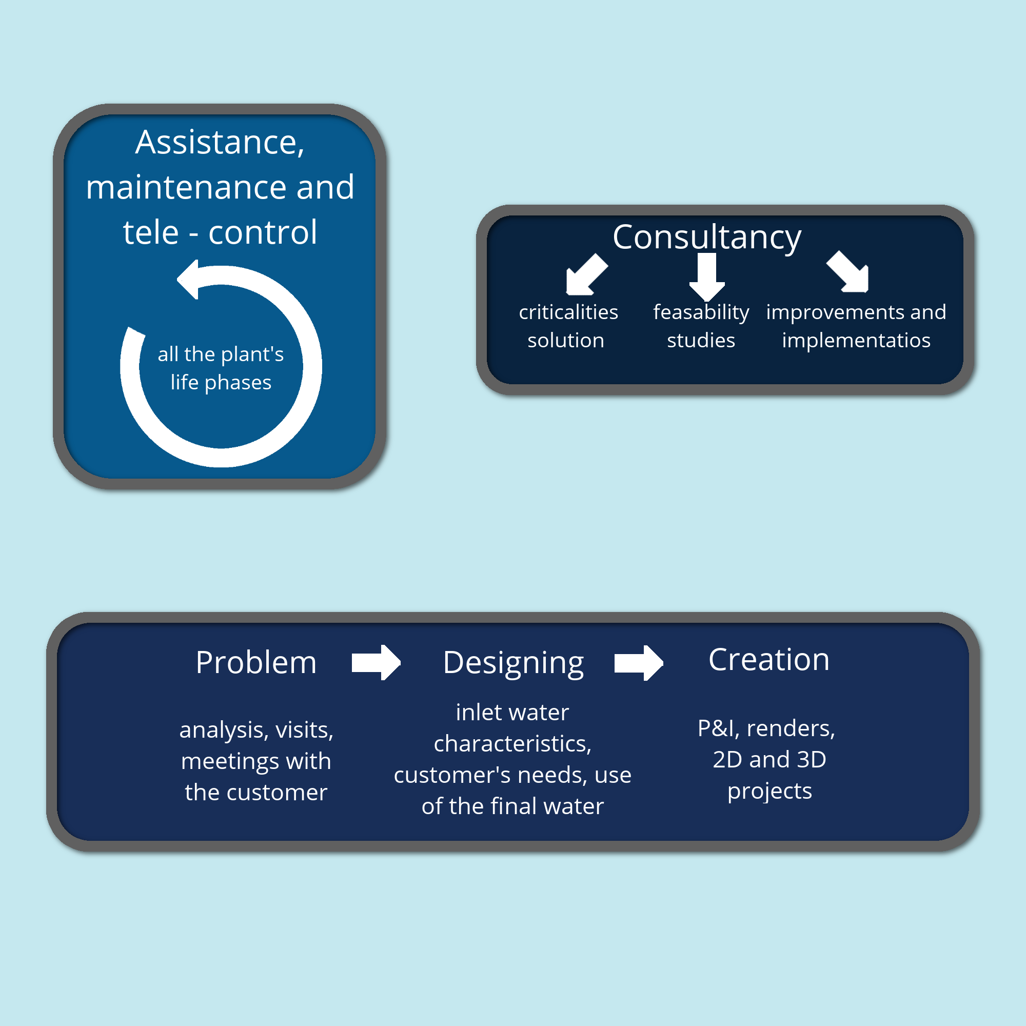 infografica servizi_EN