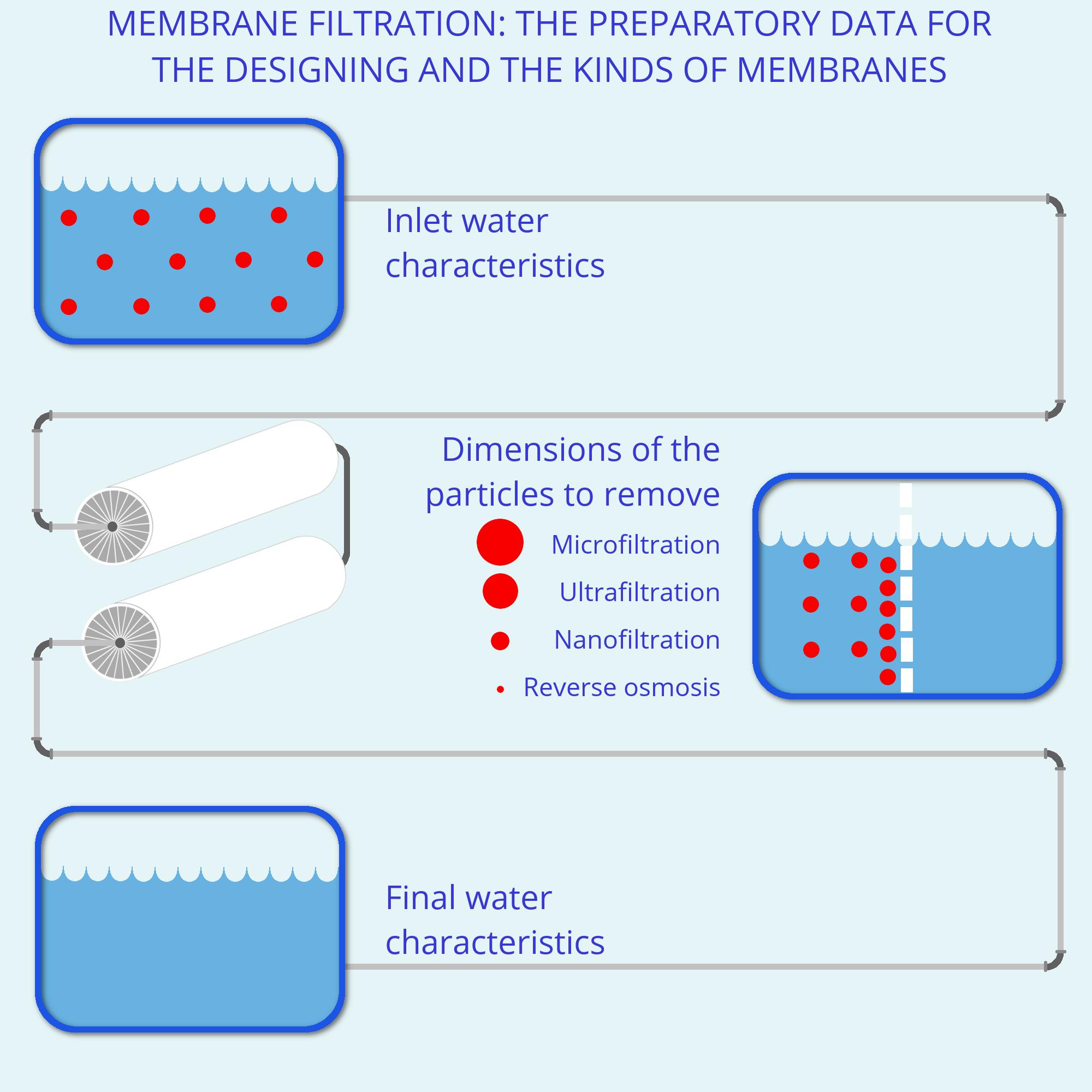 infografica_EN_membrane